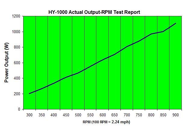 HY-1000-chart.jpg